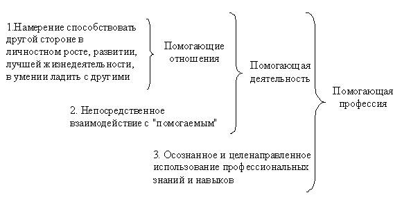 Схема соотношения понятий